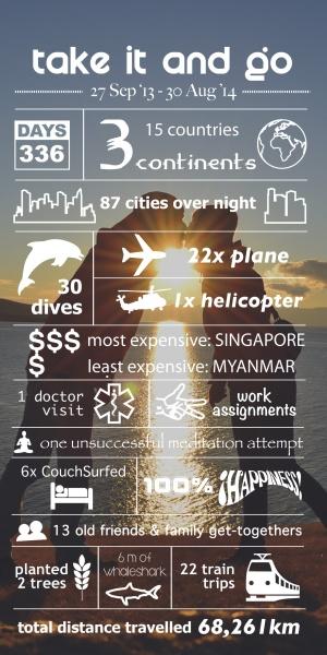 TIG-Infographic